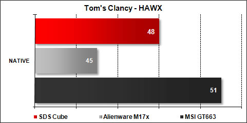 The Cube SDS - Tom's Clancy HAWX