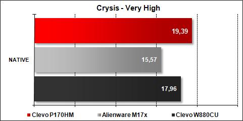 Clevo P170HM - Crysis Very High