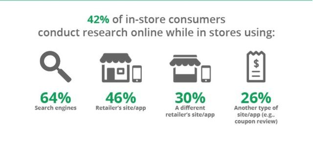 E-Commerce Marketing Study