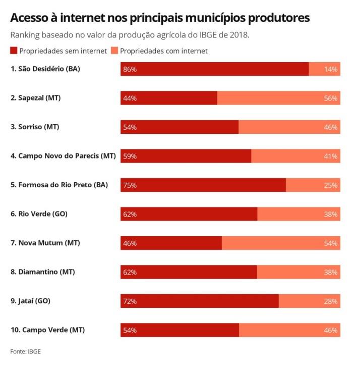 Acesso à internet nos principais municípios produtores