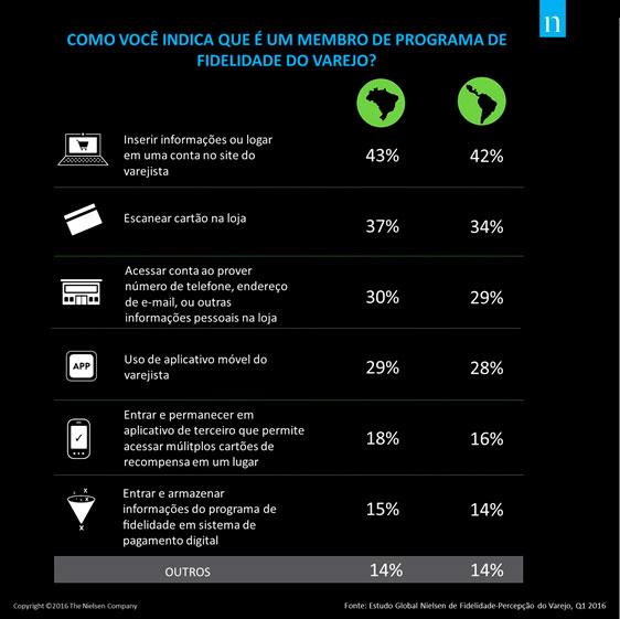 Brasil é o país da região latino-americana com maior participação em programas de fidelidade no varejo