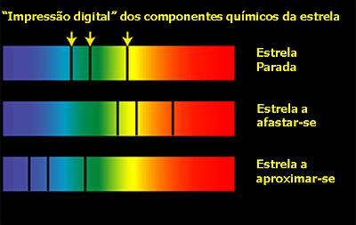 """A análise do espectro de uma estrela permite determinar sua temperatura, afastamento, aproximação etc. """"Impressão digital"""" dos componentes químicos da estrela."""