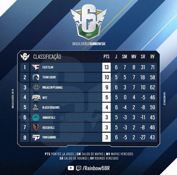 classificacao r6