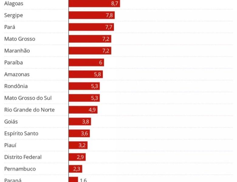 Acre foi o terceiro estado brasileiro a melhorar a receita durante a pandemia