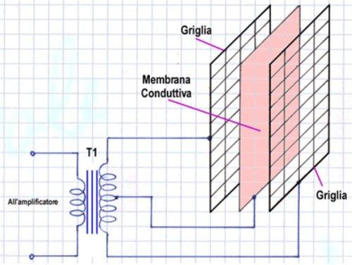 Diffusore elettrostatico