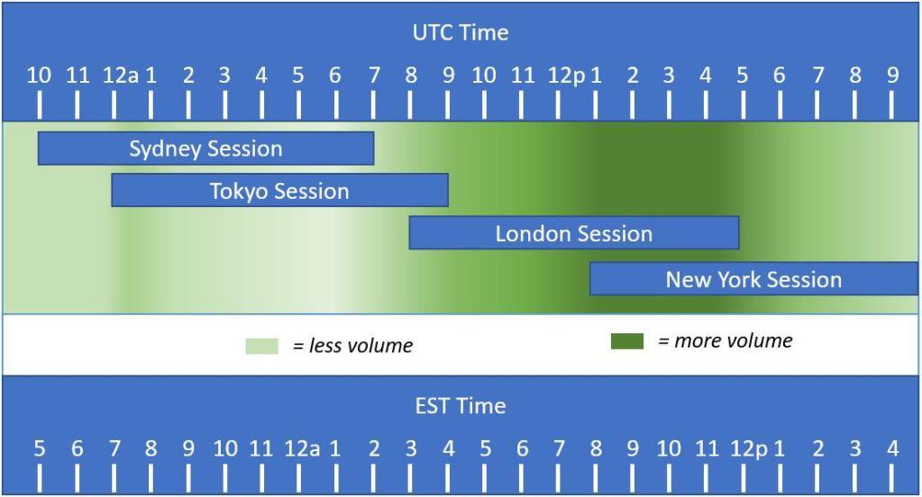 Mengapa Pasar Forex Buka 24 Jam Setiap Harinya? 1