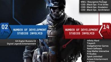 Foto de Battlefield 3 x Modern Warfare 3: Alguns números, novos trailers e gameplay! [PS3/X360/PC]