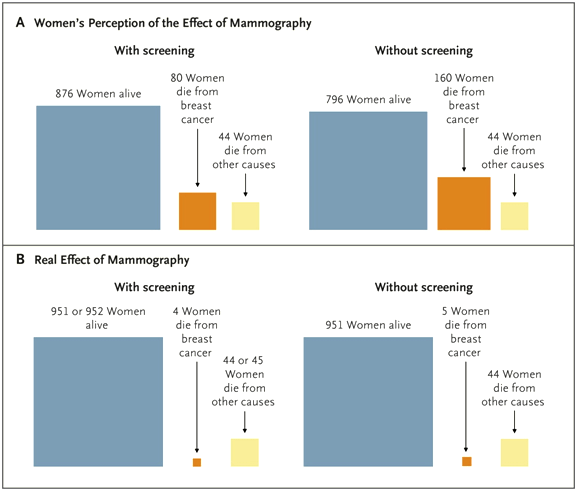 U.S. Women's Perceptions of the Effects of Mammography Screening on Breast-Cancer Mortality as Compared with the Actual Effects.