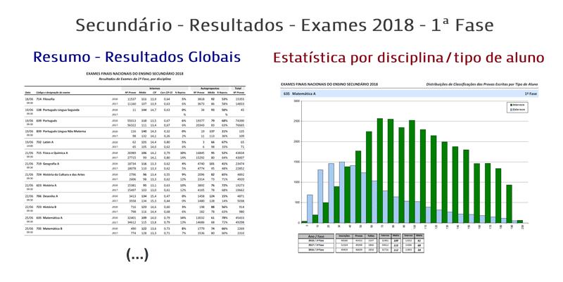 secundário resultados exames 2018 1ª fase www portalmath pt