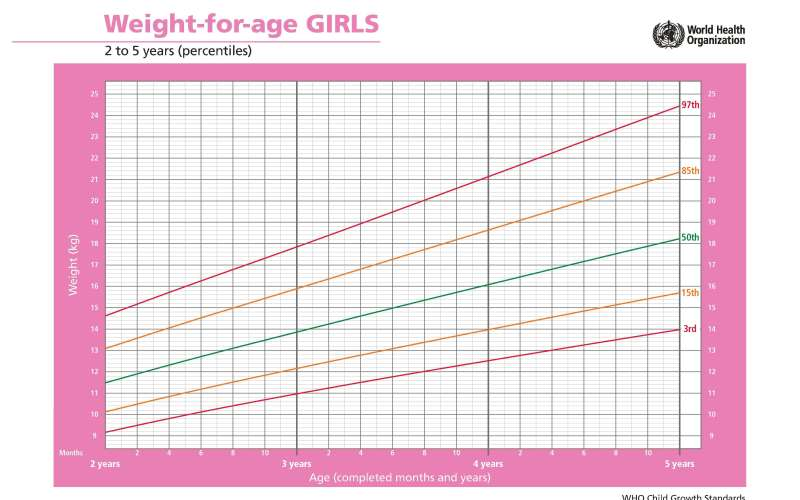 Peso meninas 2 a 5 anos