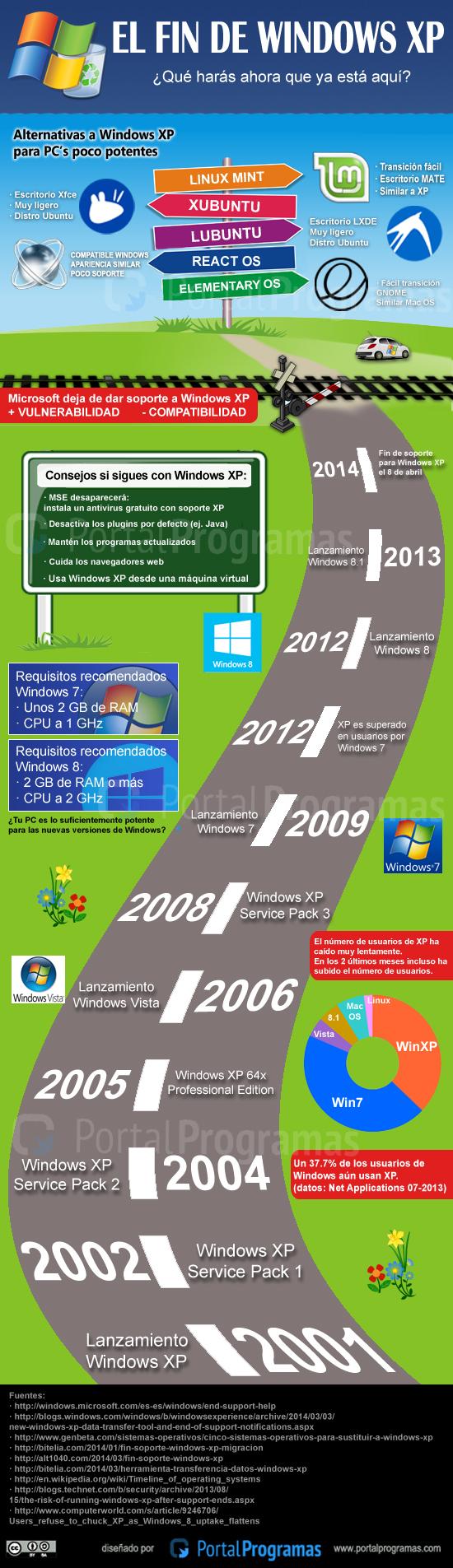 El fin de Windows XP - Infografía