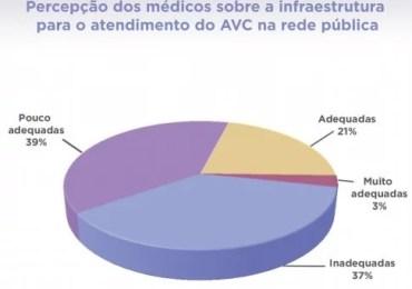 Infraestrutura para assistência ao AVC no SUS é inadequada, aponta pesquisa