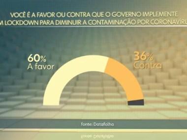 Covid 19 - Pesquisa Datafolha:  60% é a favor do isolamento