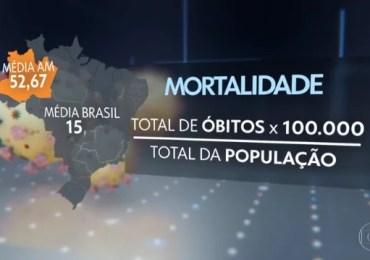 Mortalidade por Covid-19 no Amazonas é quatro vezes maior do que a média nacional, aponta estudo