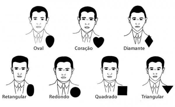 Principais formato de rosto masculino