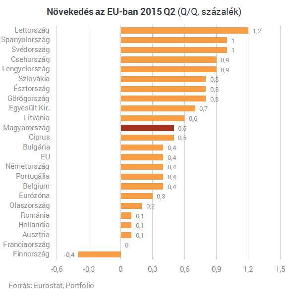 Éllovasok közt? Az első tízben sincs a magyar növekedés Európában
