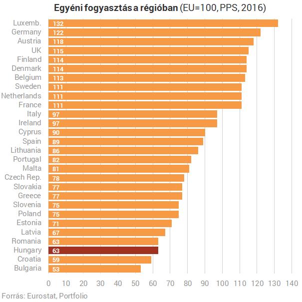 Utolérte a román életszínvonal a magyart