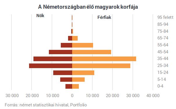 Egyre többen hagyják itt Magyarországot, akiknek a jövőt kellene építeni