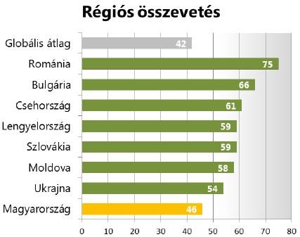 Ghána, Uganda és Ukrajna alatt - Magyarország csúnya bizonyítványt kapott