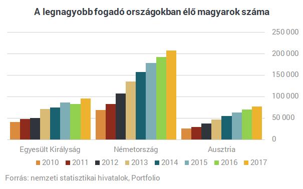 Még mindig tízezrével vándorolnak el a fiatalok Magyarországról