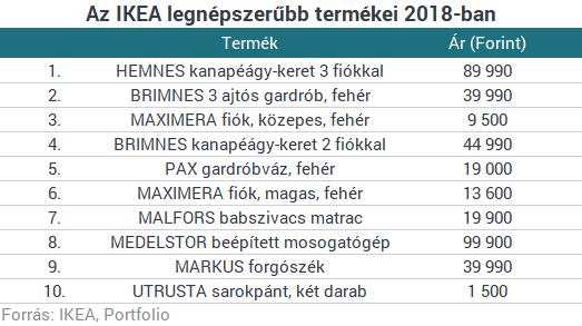 A 10 Legnépszerűbb Ikea Termék Magyarországon Portfoliohu