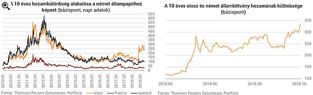 Egyre nagyobb a pánik az olaszoknál - Ha így megy tovább, veszélybe kerülhet az euró