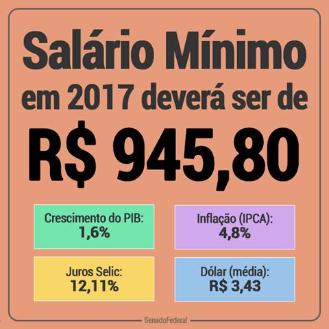 Resultado de imagem para novo salário mínimo de 2017