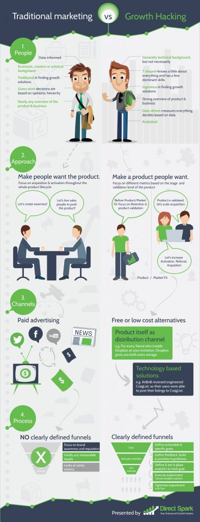 Growth Hacking vs marketing tradicional infografía