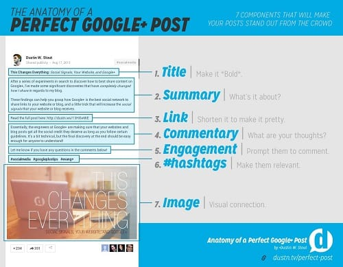 crear-post-para-google-plus-infografia
