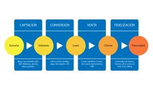 Poniendo en práctica el Inbound Marketing