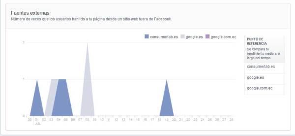 Facebook visitas de fuentes externas