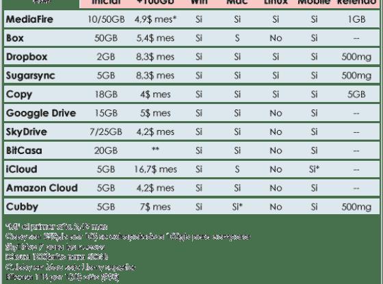 Comparativa de almacenamiento en la nube gratis
