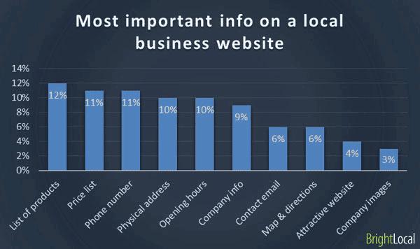 lo-mas-importante-en-la web de un-negocio-local-pregunta2