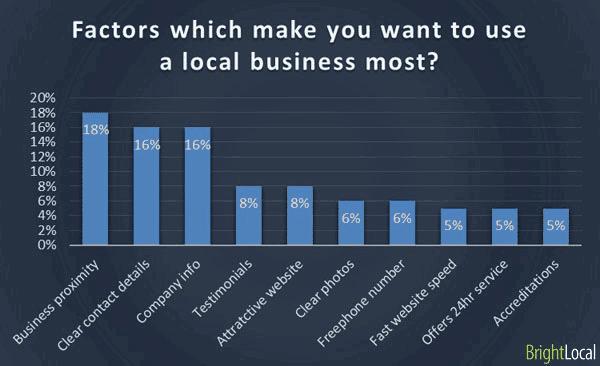 lo-mas-importante-en-la web de un-negocio-local-pregunta3