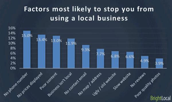 lo-mas-importante-en-la web de un-negocio-local-pregunta4