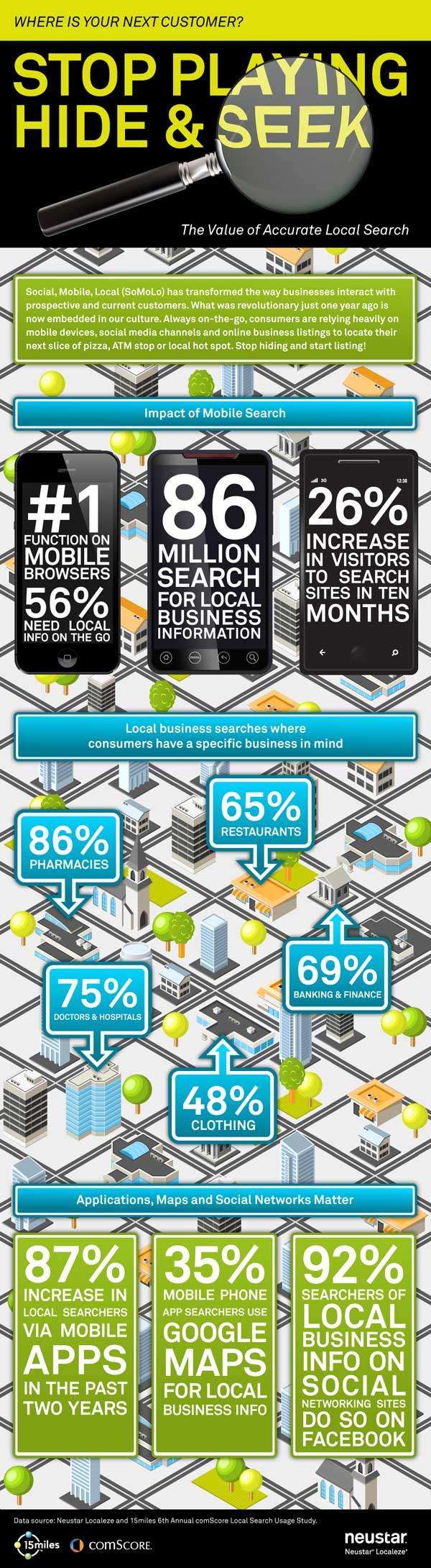 El 80% de las búsquedas locales en móviles convierten