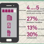El 80% de las busquedas locales en moviles convierten