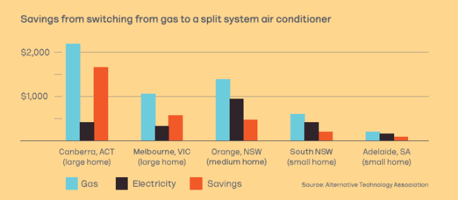 Graph showing savings to be made by switching from gas to split system aircon. Large home in Canberra: over $1500, large home in Melbourne: $600, Medium home in Orange NSW: $500, Small home in south NSW: $250, small home in Adelaide: $100.