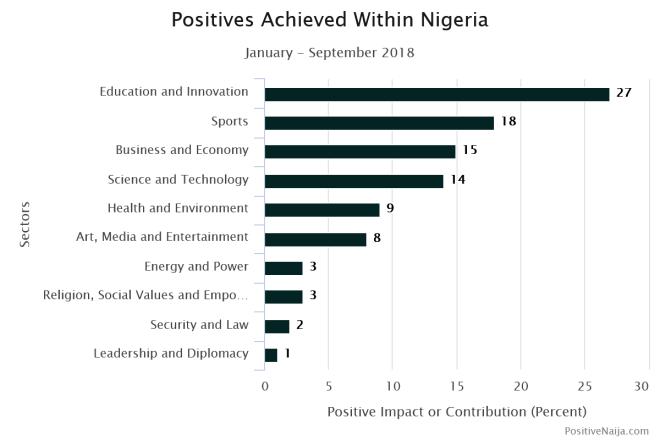 Love Nigerians