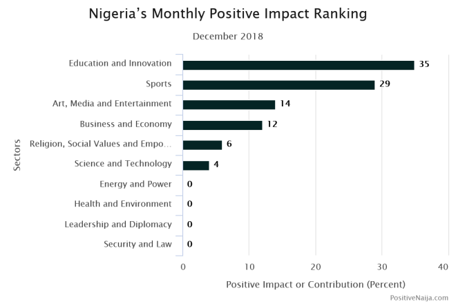 Nigeria information