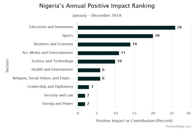 Nigeria future