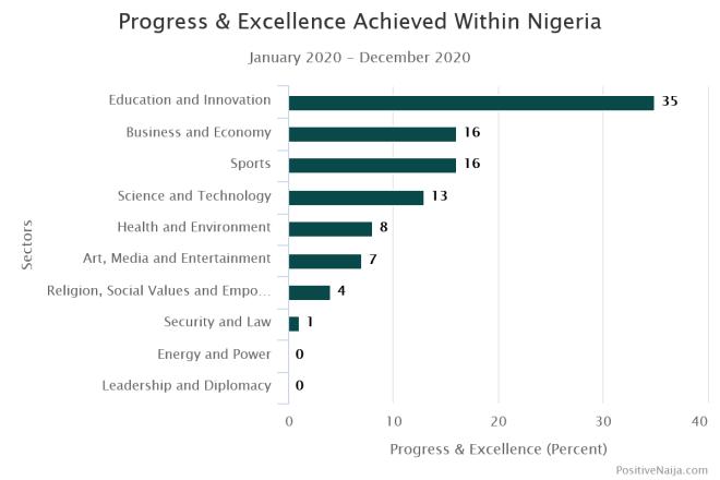 Progress achieved within Nigeria in 2020