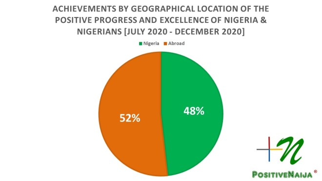 Geography of the success of Nigeria and Nigerians