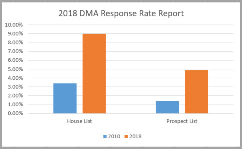 2018 DMA Direct Mail Response Rate Report