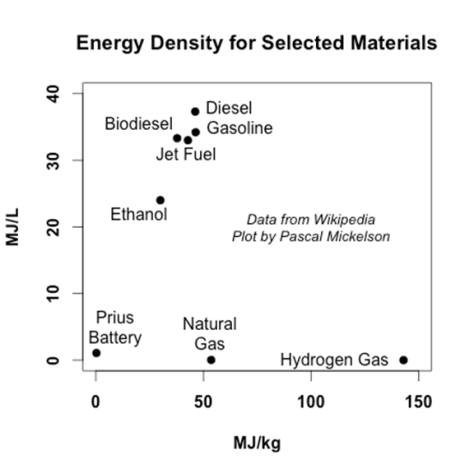 Energy-Storage-Density-Pacal-Mickelson