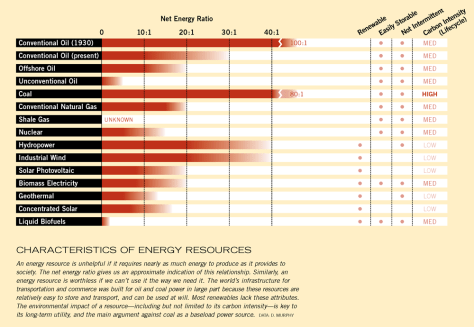 characteristics-of-energy-resources