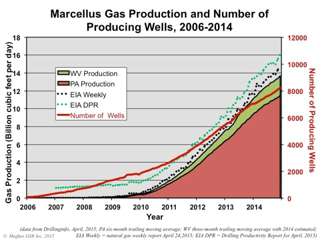 Marcellus Production Figure01