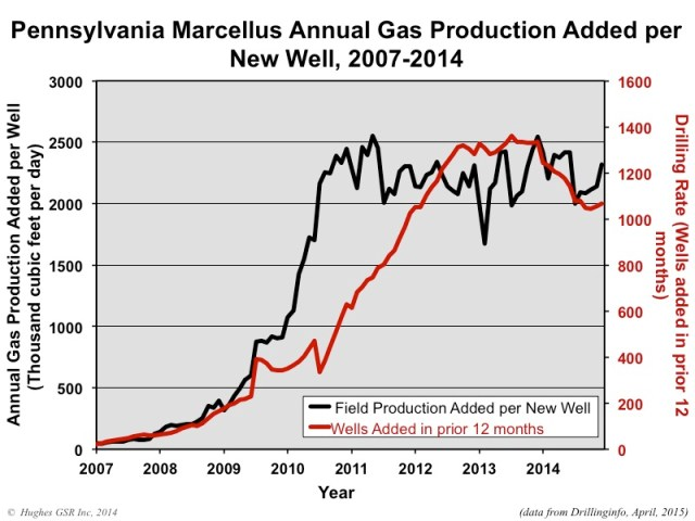 Marcellus Production Figure05