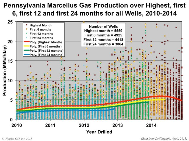 Marcellus Production Figure07