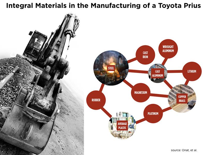 materials-prius